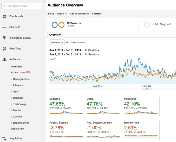 google analytics, ux , guatemala