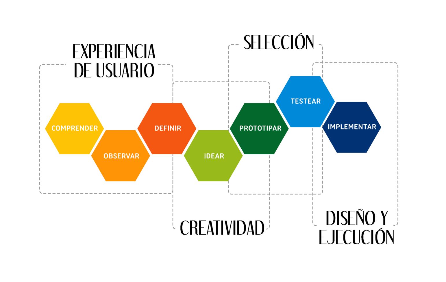 design thinking, workshop, taller, ux